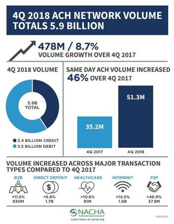 Q4 2018 NACHA ACH Report infographic image